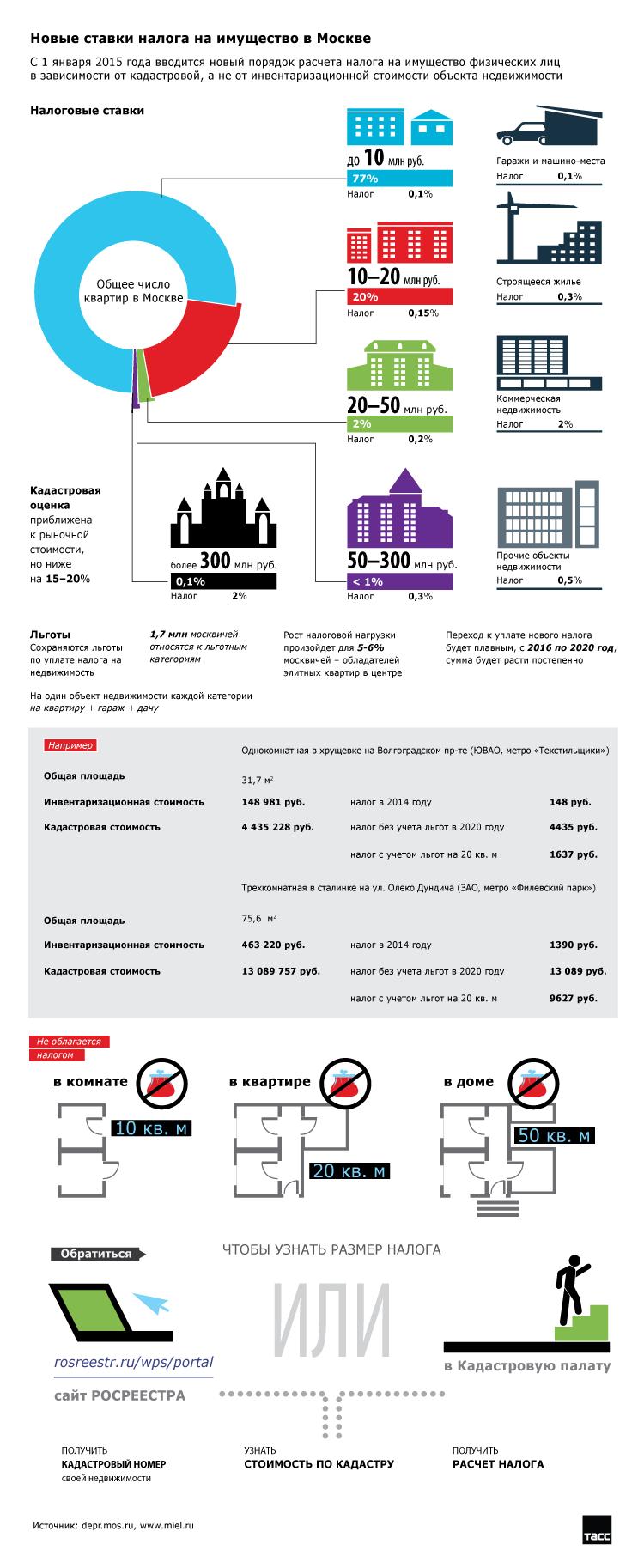инфографика налог на имущество в 2016
