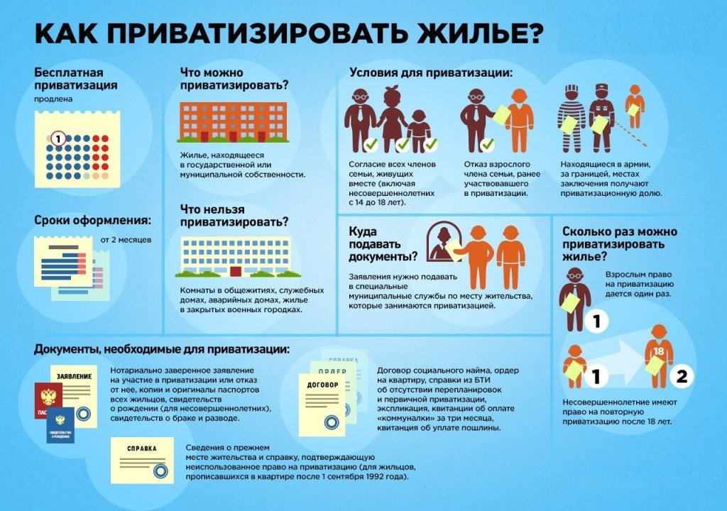 Инфографика приватизации